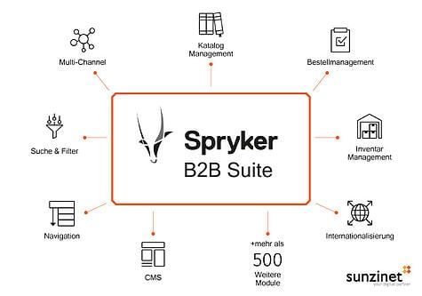Graphik mit Features der Spryker B2B E-Commerce Suite