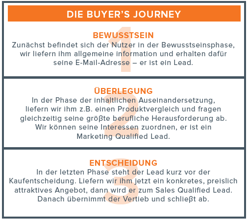 hubspot-buyers-journey