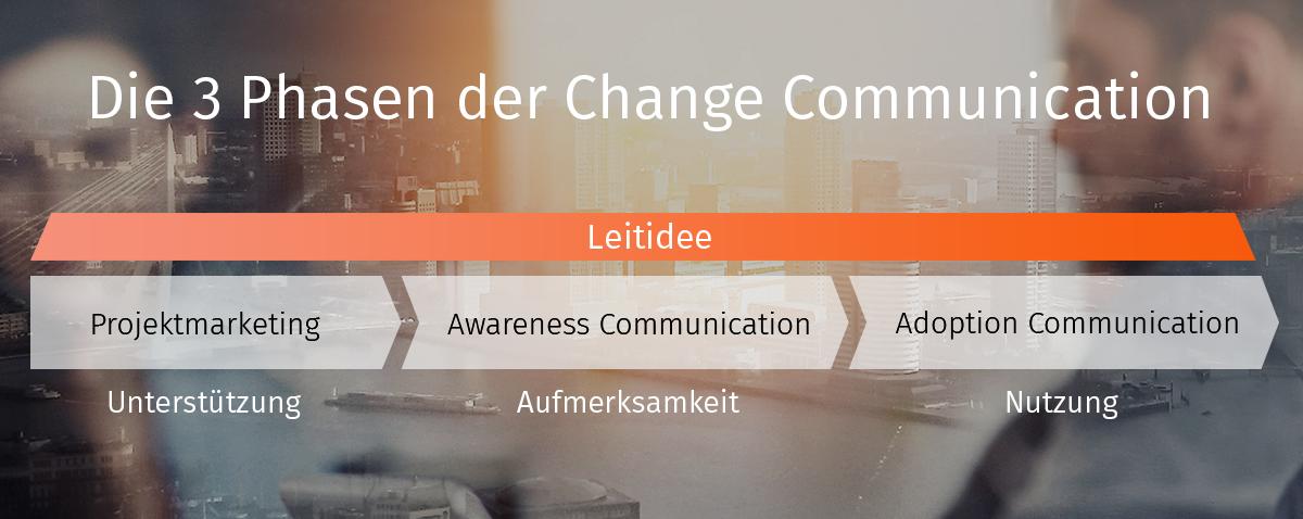 3 Phasen der Change Communication | sunzinet AG