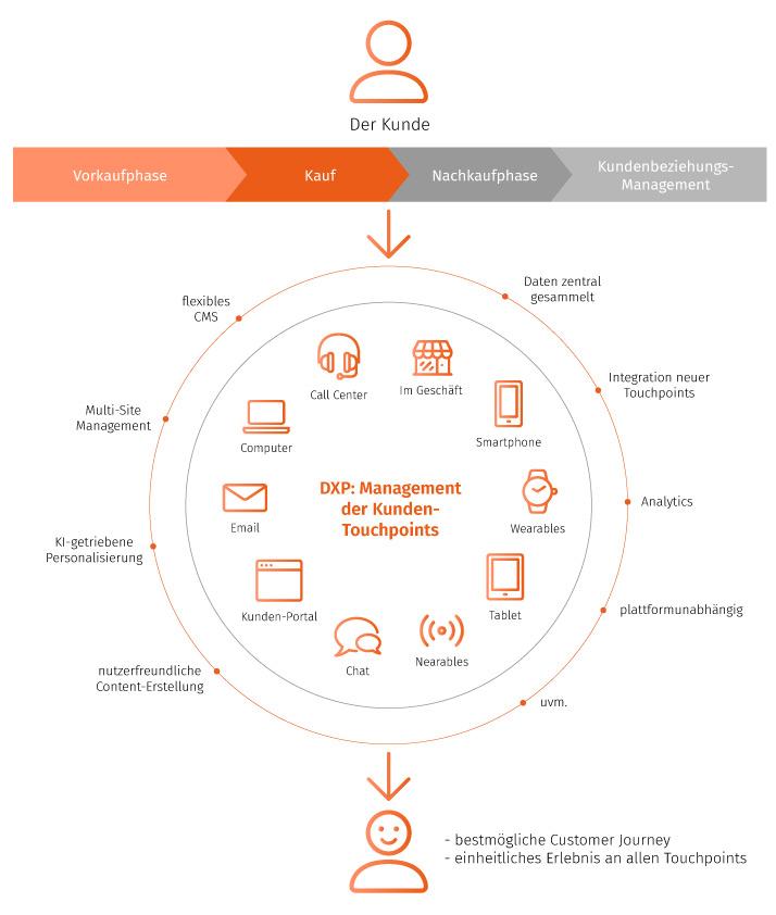 Experience Platform DXP Erklärung Grafik  | sunzinet AG